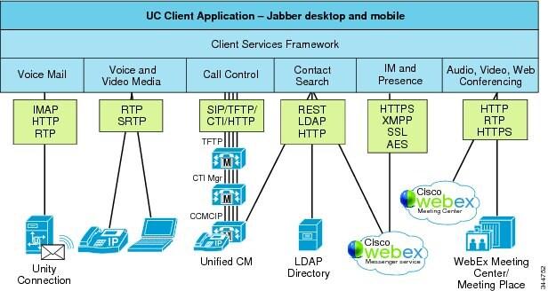 Cisco Unified Communications System 9 0 SRND - Cisco
