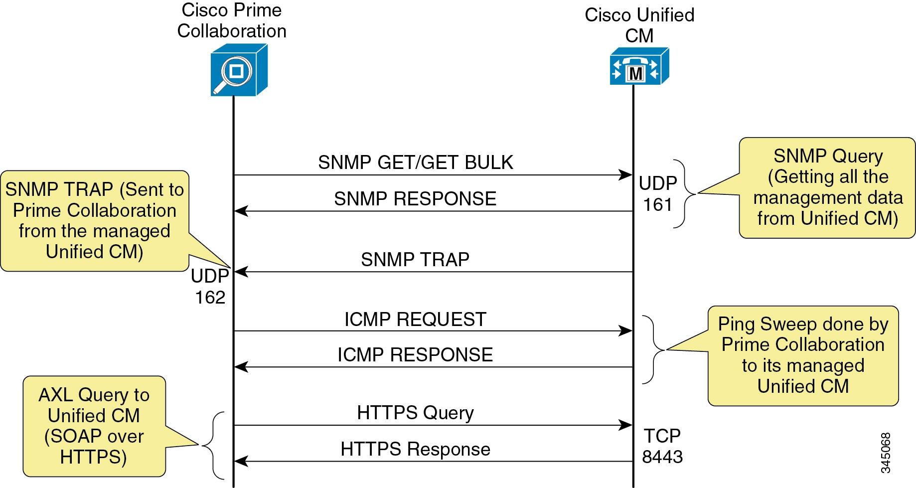 Cisco Unified Communications System 90 Srnd Network Management Console Cable Wiring Diagram 3550 Figure 28 1 Prime Collaboration And Cm Level Integration