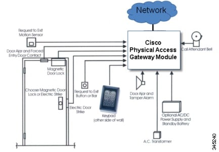 345240 cisco physical access gateway user guide, release 1 5 1 overview cisco physical access gateway wiring diagram at readyjetset.co