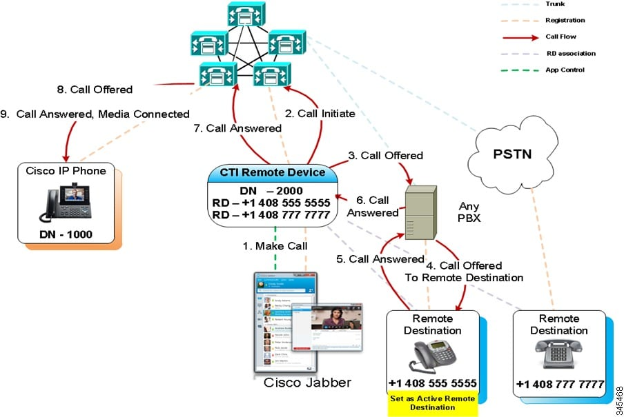 Features and Services Guide for Cisco Unified Communications