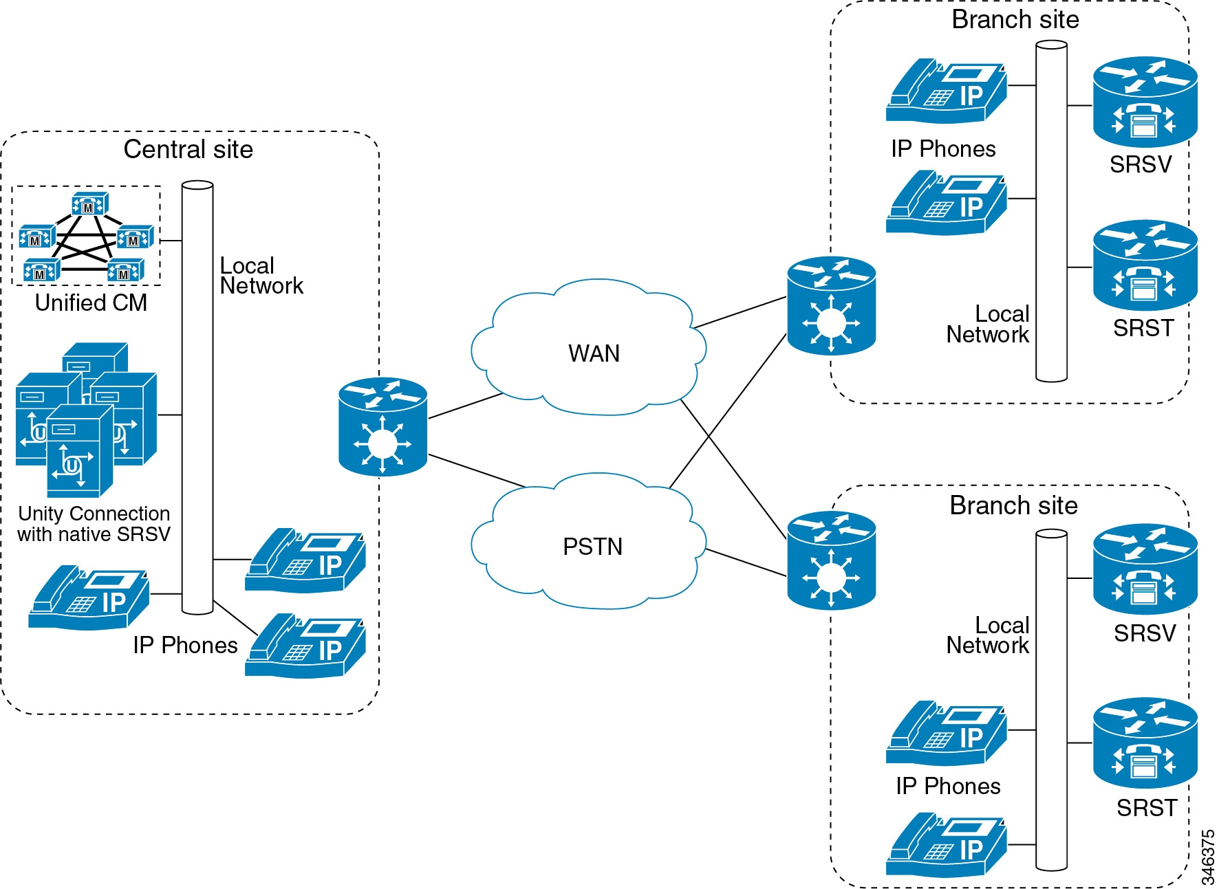 Cisco Collaboration System 11x Solution Reference Network Designs Electrical Help Needed Wiring A Light Fitting Detailing World Figure 19 2 Srst Or E At Branch Site With Centralized Unified Cm And Unity Connection