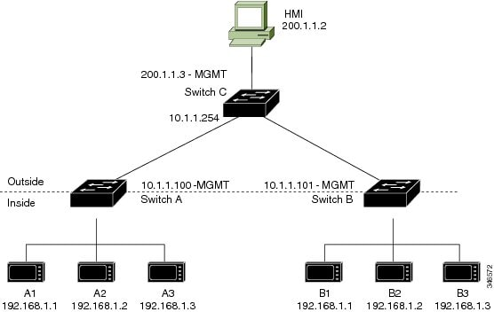 cisco ie 2000 configuration guide