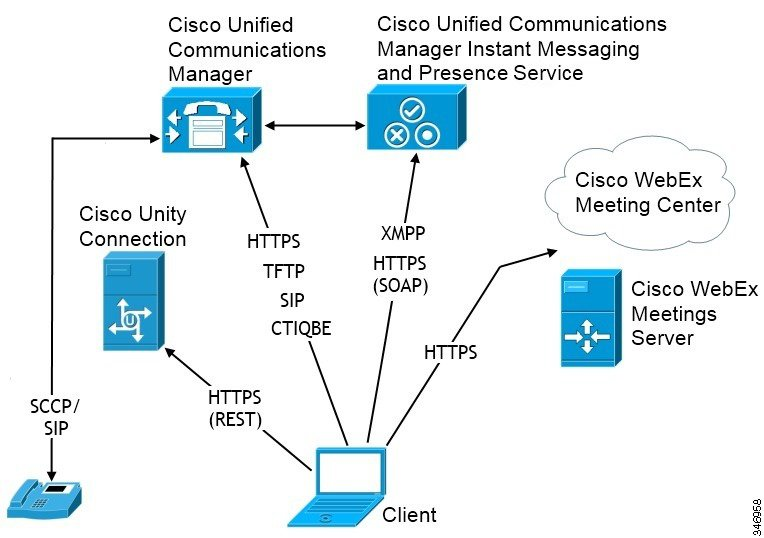 Diagram with Cisco Unified Communications Manager IM and Presence
