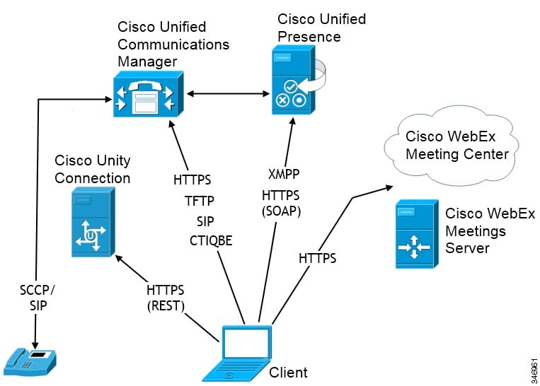 Diagram with Cisco Unified Presence