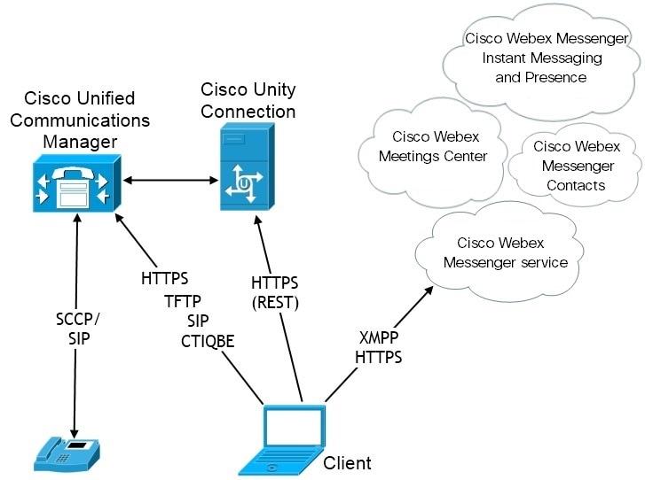 Planning Guide for Cisco Jabber 12 5 - Deployment Scenarios