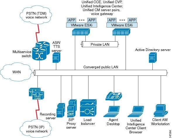 Cisco Unified Contact Center Enterprise Design Guide