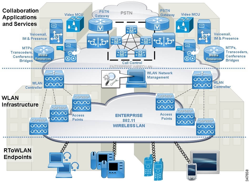 Real-Time Traffic over Wireless LAN Solution Reference Network ...