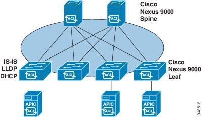 Cisco Application Centric Infrastructure Fundamentals, Releases 2 x