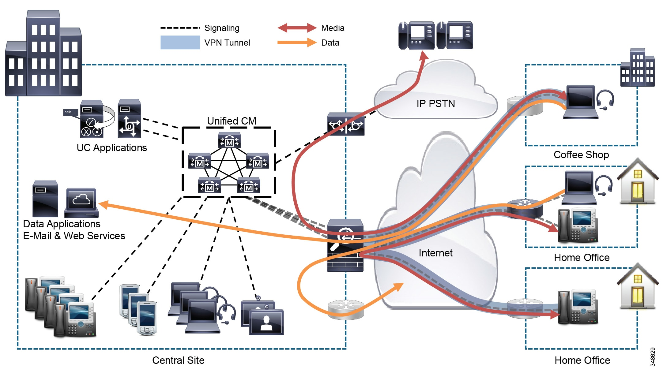 Cisco Collaboration System 10x Solution Reference Network Designs There Are Several Advantages Of Using A Ring Circuit All The Above Devices Use Their Vpn Client To Connect Enterprise Via Head End Platform Such As Adaptive Security Appliance