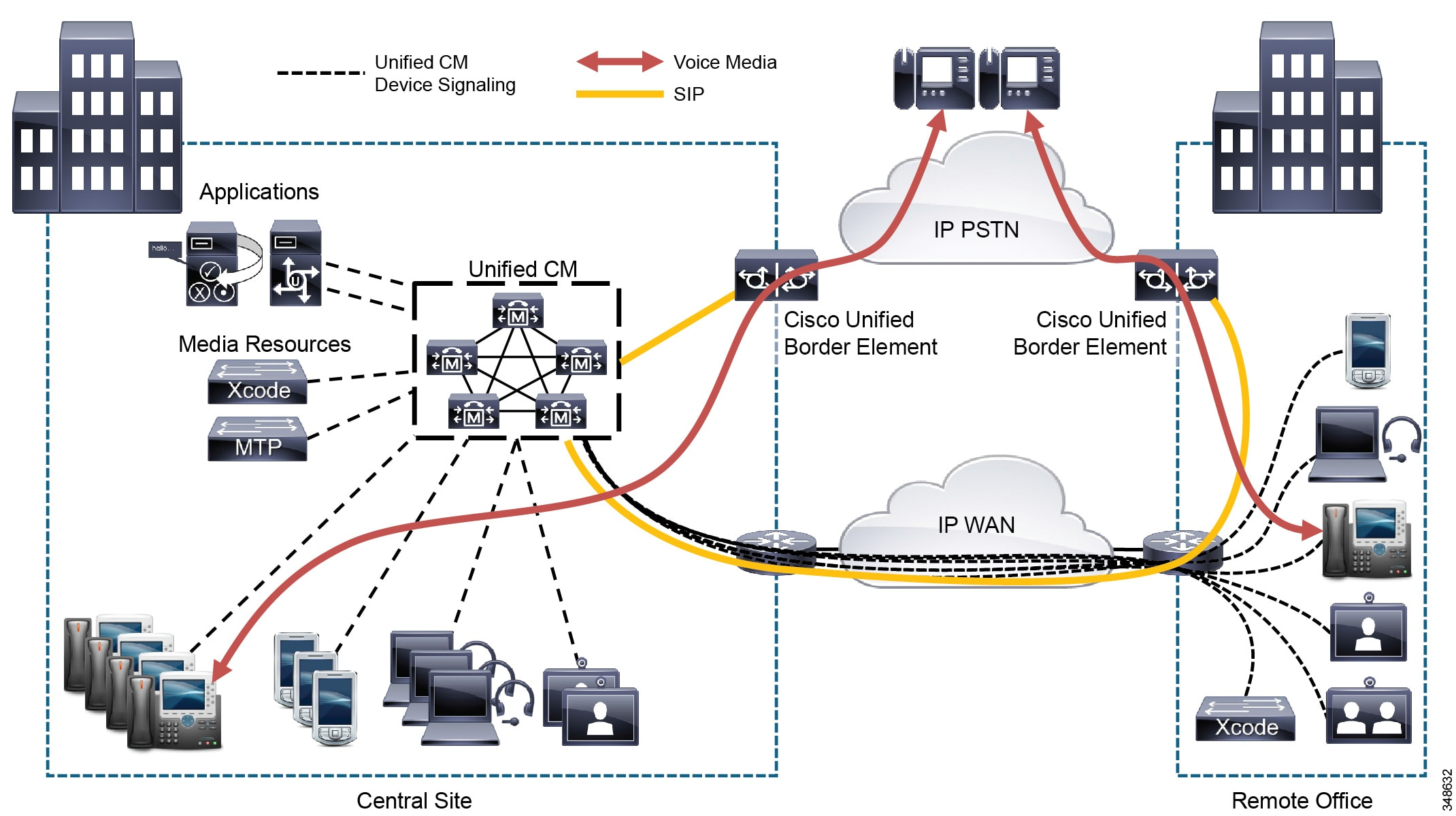 Cisco Collaboration System 10x Solution Reference Network Designs The Main Advantage Of Parallel Circuit Is If One Branch Fails Figure 10 17 Edge Ip Pstn Access