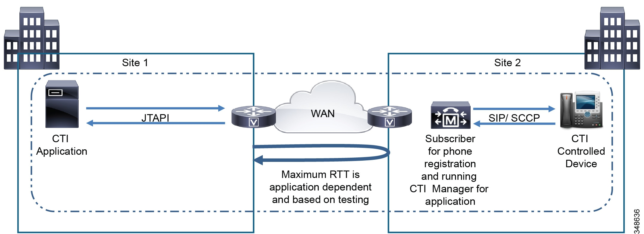 Cisco Collaboration System 10x Solution Reference Network Designs Both Circuits Above Are Totally Unreliable And The Following Should Be Example 10 1 Bandwidth Calculation For Two Sites