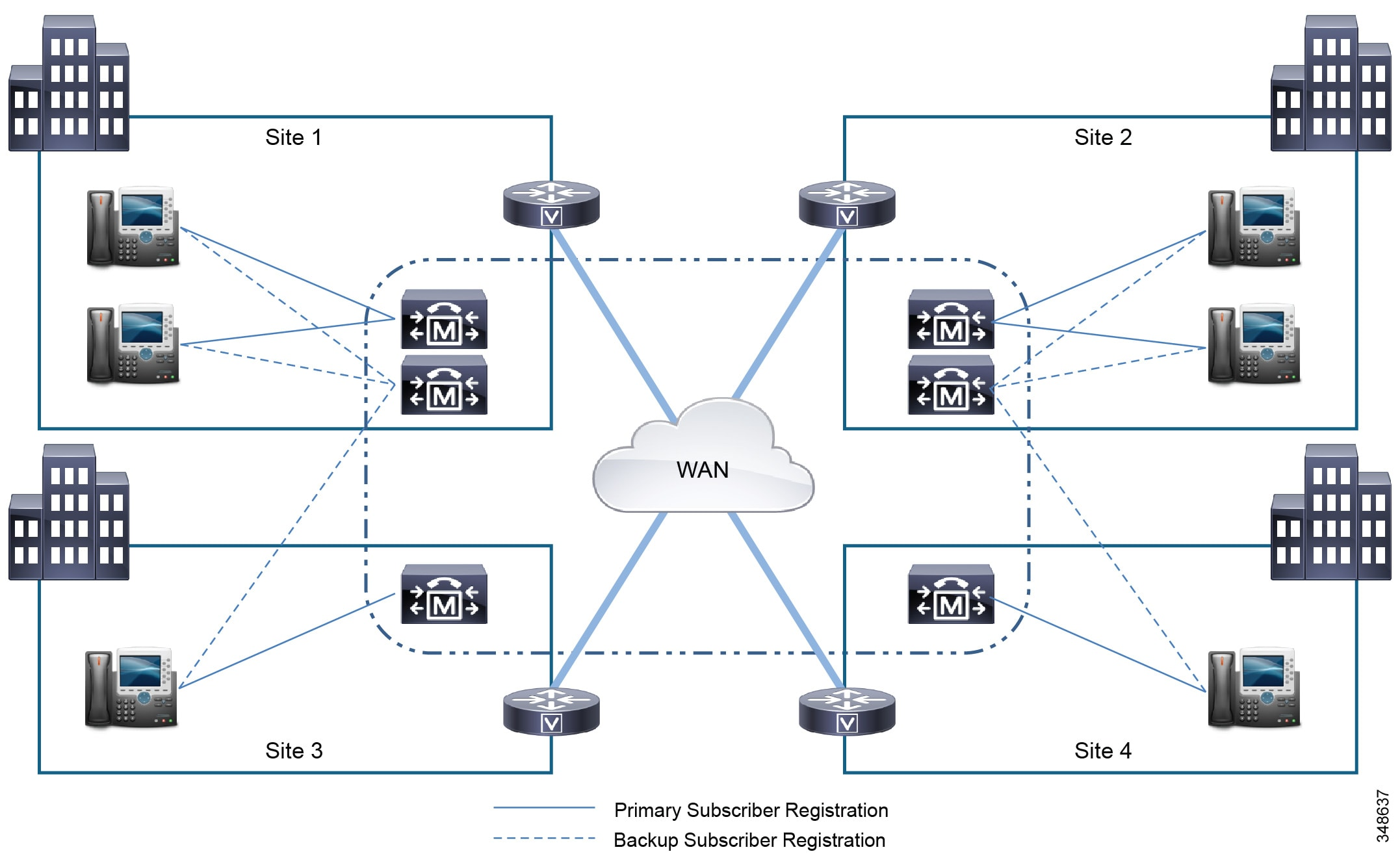 Cisco Collaboration System 10x Solution Reference Network Designs Both Circuits Above Are Totally Unreliable And The Following Should Be Figure 10 22 Clustering Over Wan Remote Failover Model With Four Sites