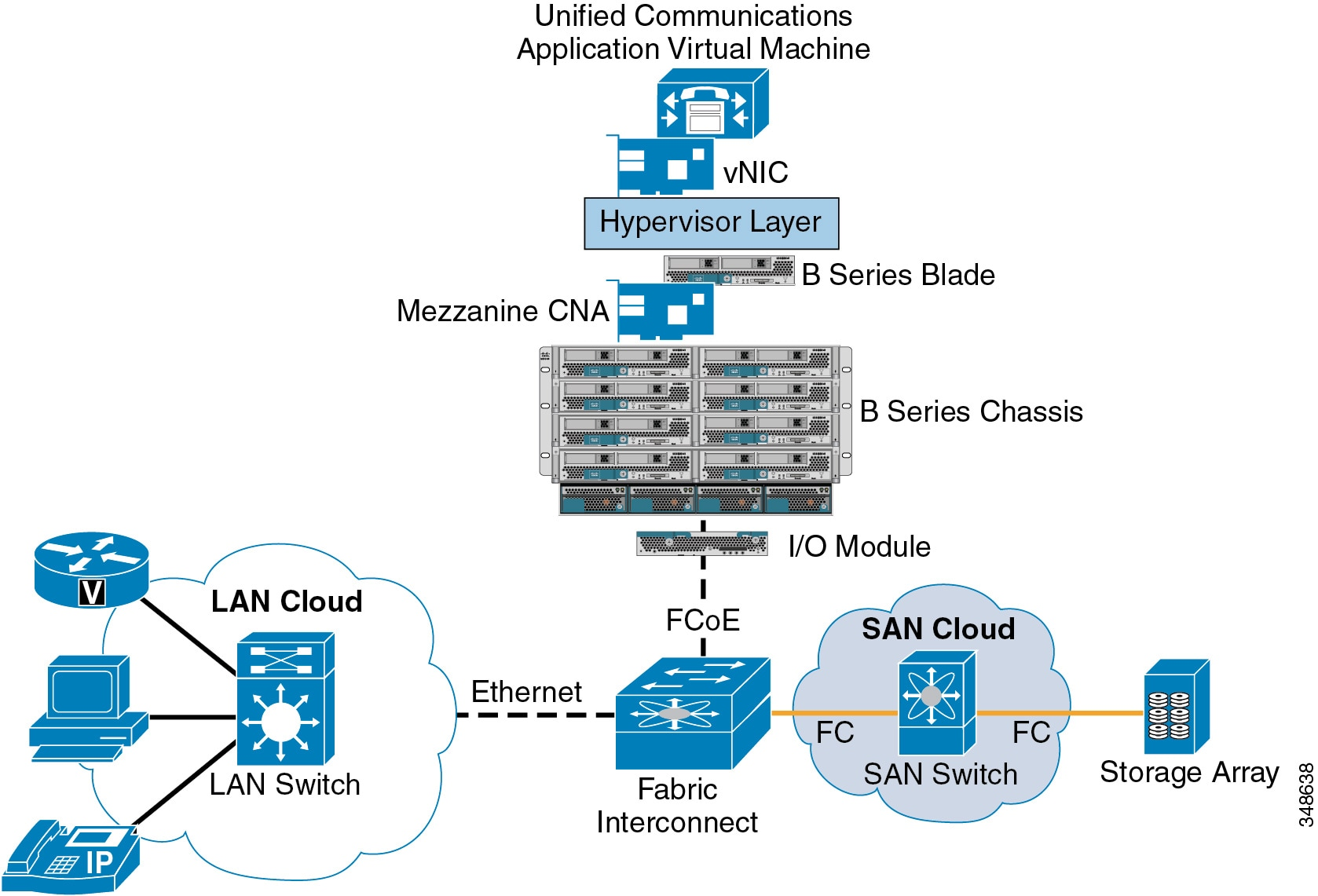 Cisco collaboration system 10 x solution reference network for B isdn architecture