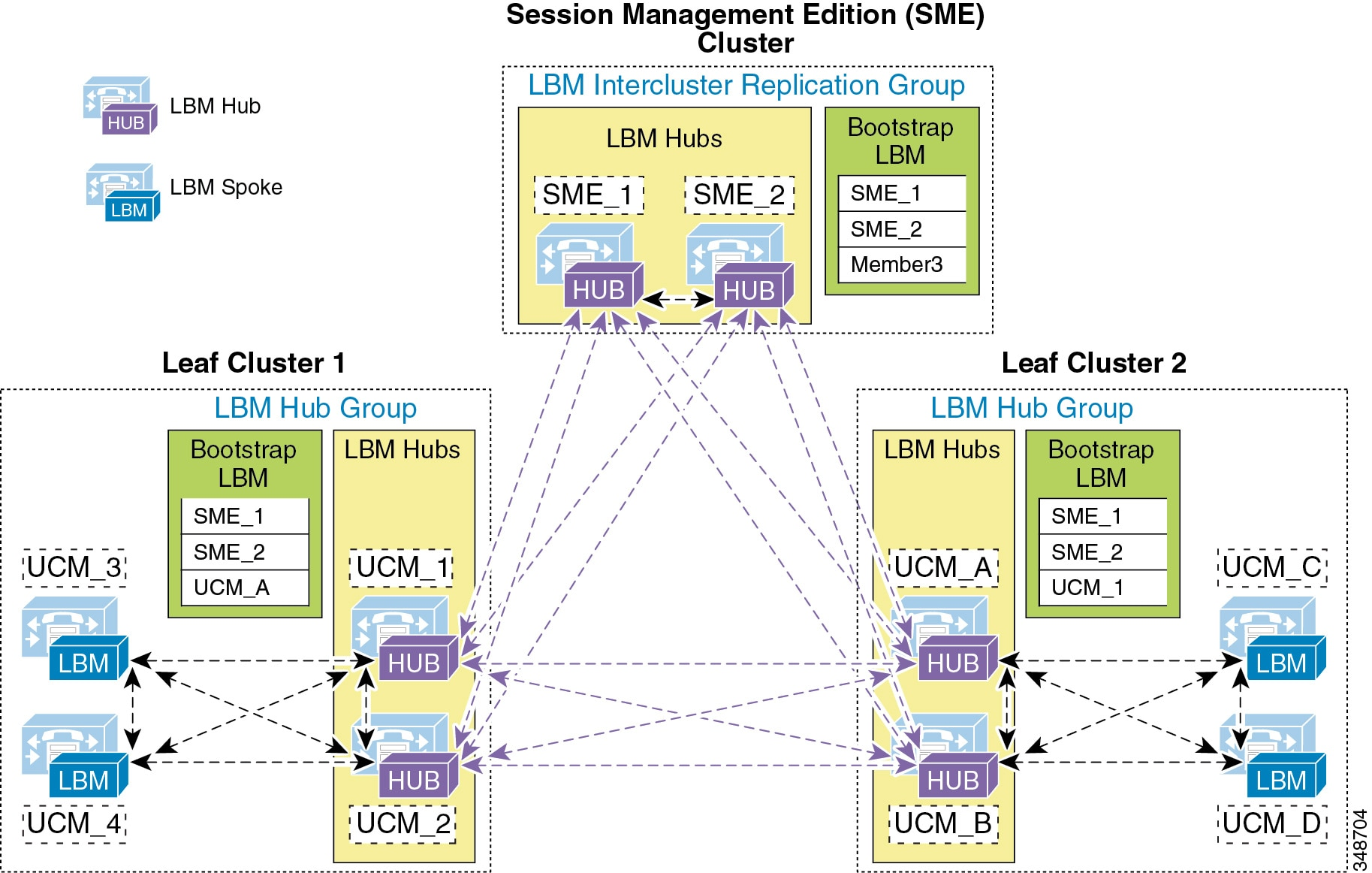... have been designated as the LBM hubs for their cluster. These LBM hubs  form the intercluster LBM replication network. The bootstrap LBMs configured  in ...
