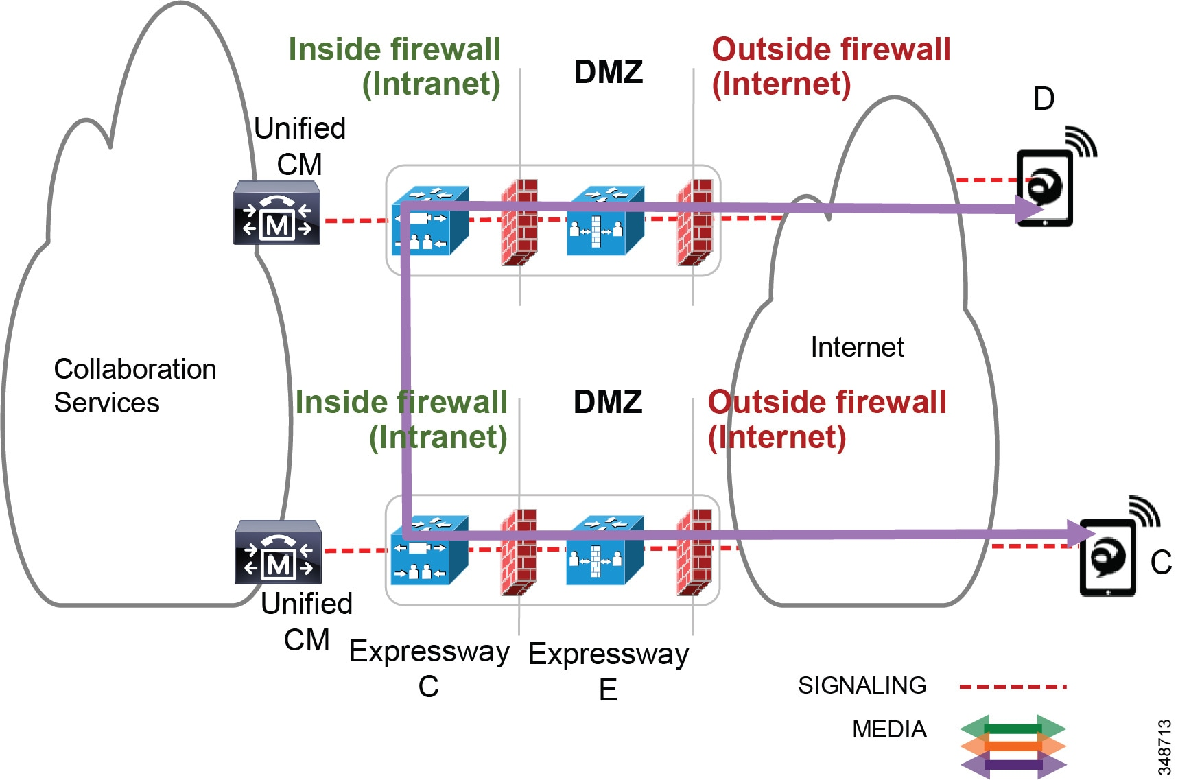 Cisco Collaboration System 12x Solution Reference Network Designs Diagram For Internetbased Servers Scenario 4 With Intranet Integrate Bandwidth Tracking Media Flows That Traverse The Enterprise While Still Allowing Over Internet Without Admission Control