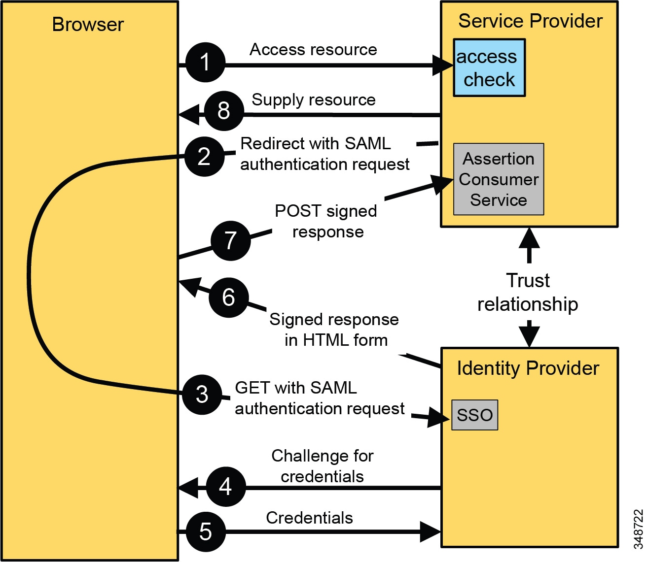Cisco Collaboration System 11.x Solution Reference Network