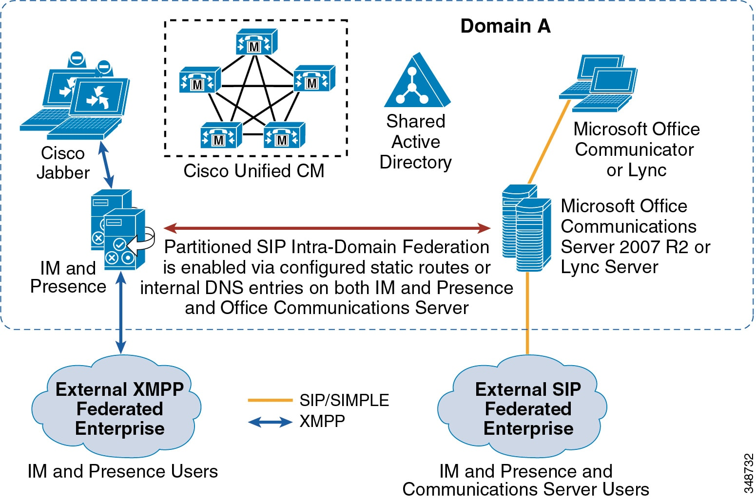 Cisco Collaboration System 12 x Solution Reference Network Designs