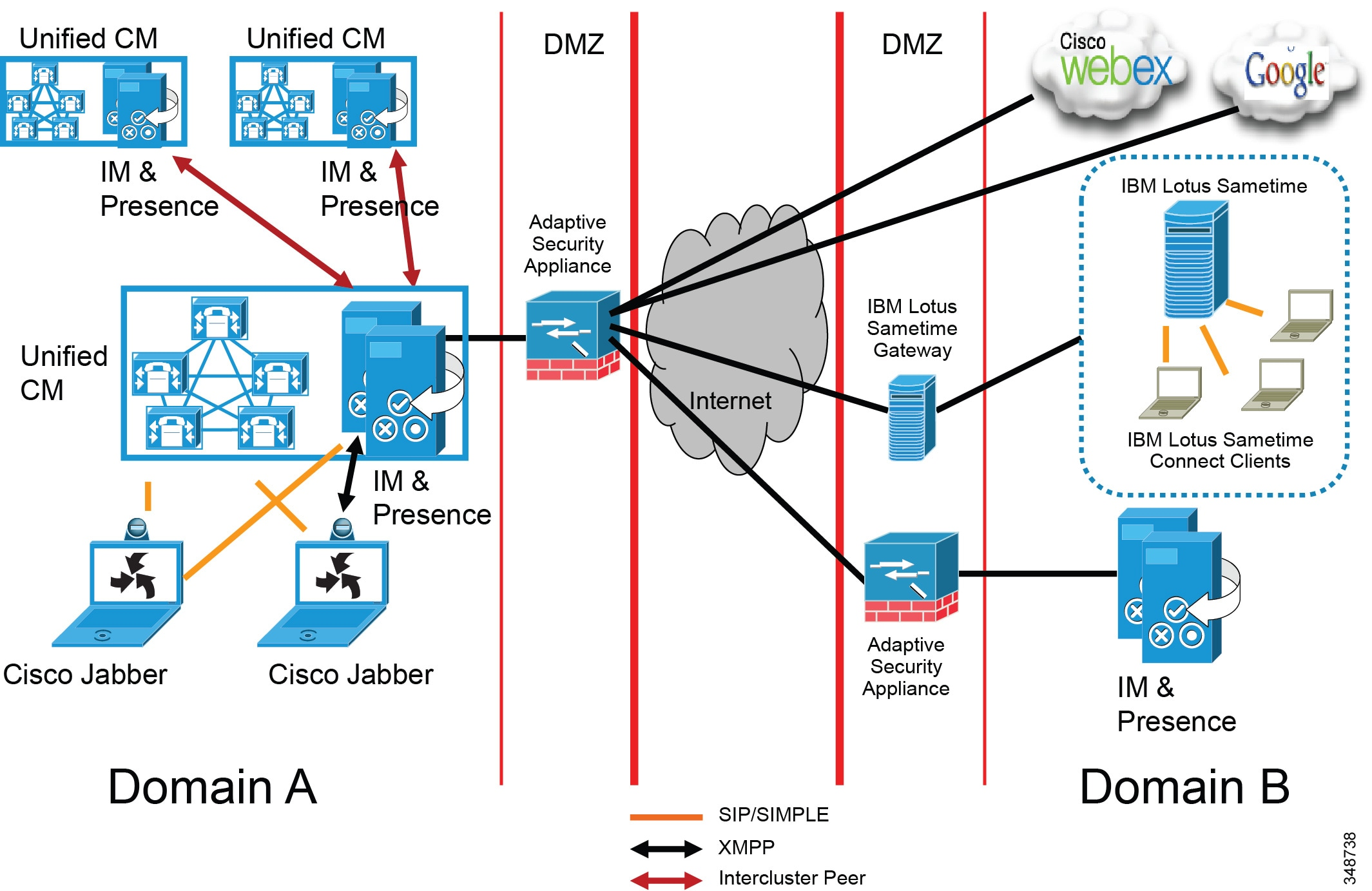 Cisco Collaboration System 11 x Solution Reference Network Designs