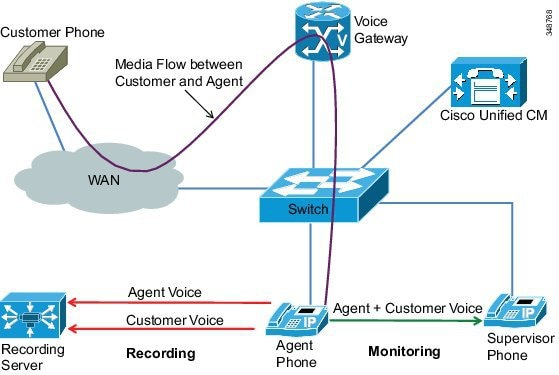 Cisco Collaboration System 10 x Solution Reference Network