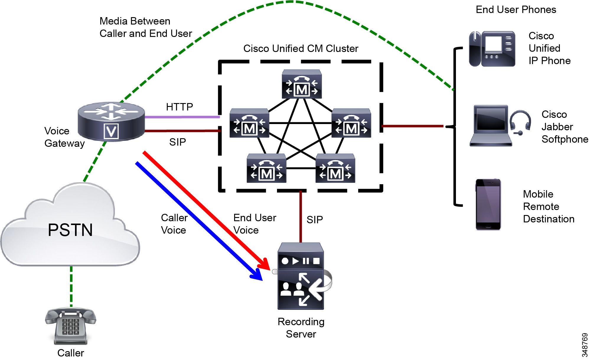 Cisco Collaboration System 10x Solution Reference Network Designs Telephone Audio Visual Indicator Circuit Schematic Diagram With Unified Cm Based Recording The End User Phone And Media Forking Device Voice Gateway Are Decoupled They Can Register To Same