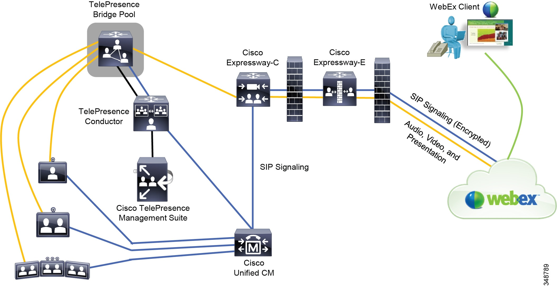 Cisco Collaboration System 11x Solution Reference Network Designs Through The Internal Connection In Switches To Switch Leg Traversal Calls Between Enterprise And Webex Cloud It Allows Signal Media Traverse External Firewalls