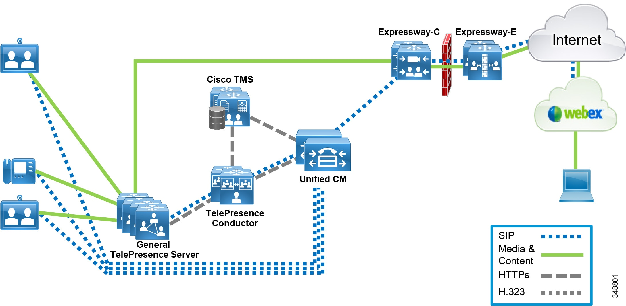 Cisco Collaboration System 11x Solution Reference Network Designs Extreme X8 Controller Wiring Diagram As Shown In Figure 11 2 And 3 Conferencing Resources Can Be Dedicated For Scheduled Or They Shared Both