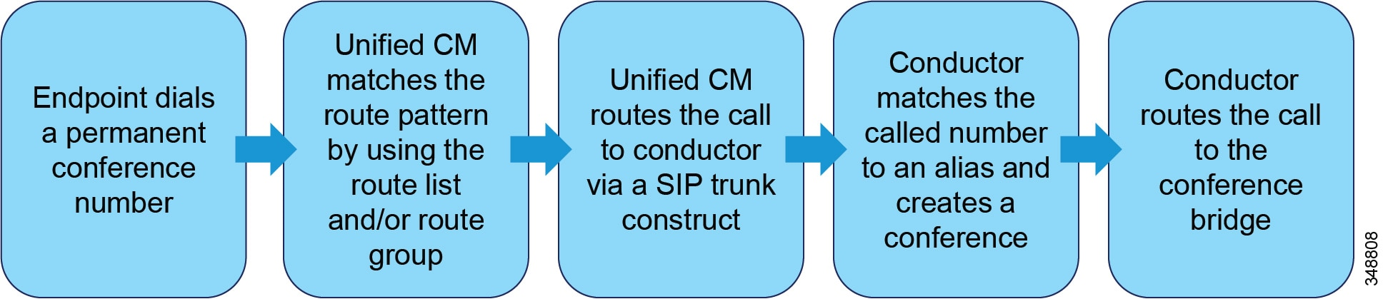Cisco Collaboration System 10x Solution Reference Network Designs Bridge Tips For Successfully Designing Full Half Circuits Once The Steps In Figure 11 12 Or 13 Are Complete Call Is Set Up And Media Flows Between Endpoint Conference