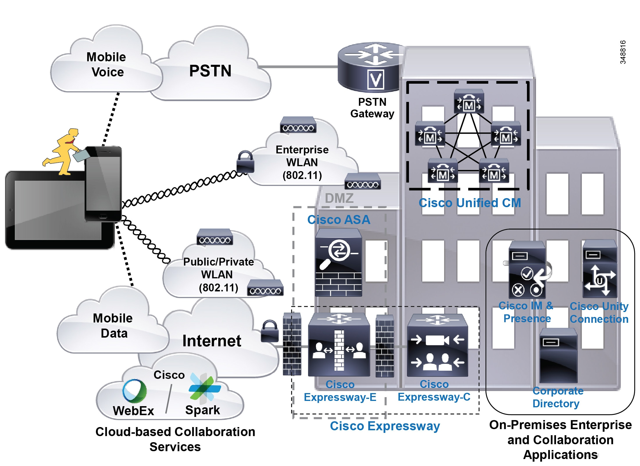 Cisco Collaboration System 11x Solution Reference Network Designs Information Society Dtmf Decoder Logger Electronic Circuit Schematic Figure 21 27 Mobile Clients And Devices Architecture