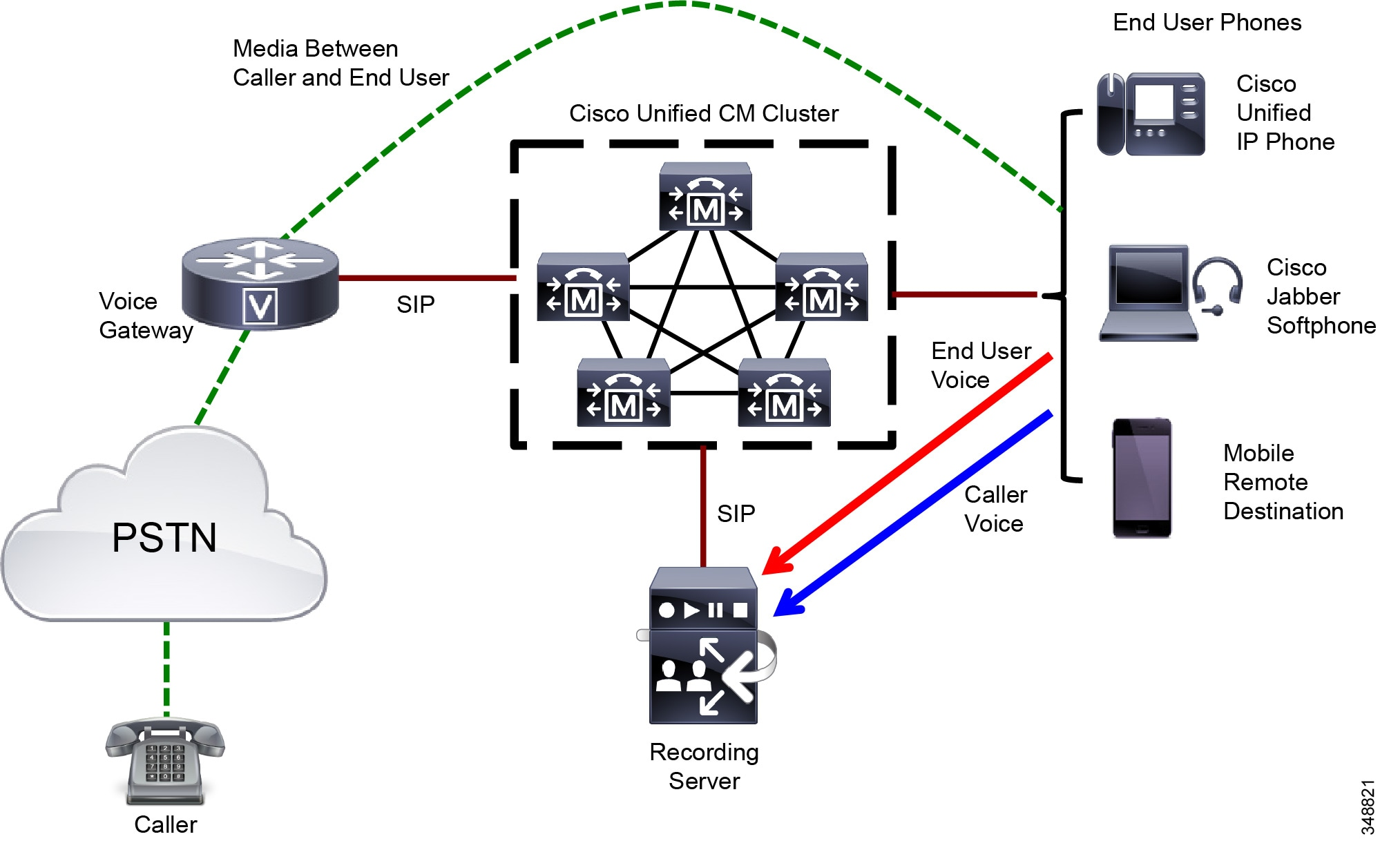 Cisco Collaboration System 11x Solution Reference Network Designs Switch Router Cloud Multilayer Emac Ip Phone For A List Of Unified Phones That Support Call Monitoring And Recording With Cm Refer To The Silent
