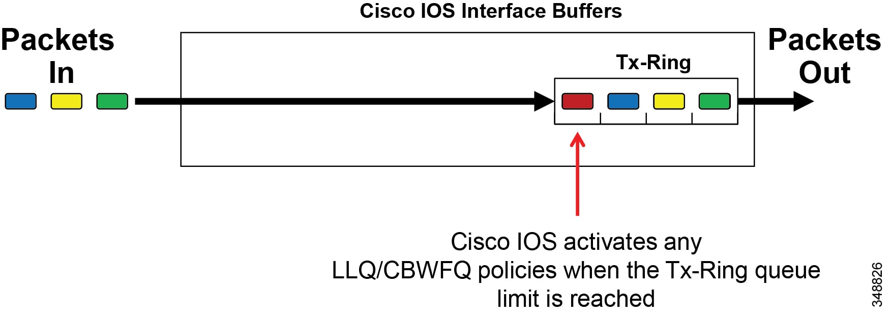Cisco Collaboration System 12x Solution Reference Network Designs Telephone Hybrid Circuit Schematic Furthermore Ringer The Tx Ring Also Serves To Indicate Interface Congestion Ios Software Prior Packets Are Sent On A Fifo Basis