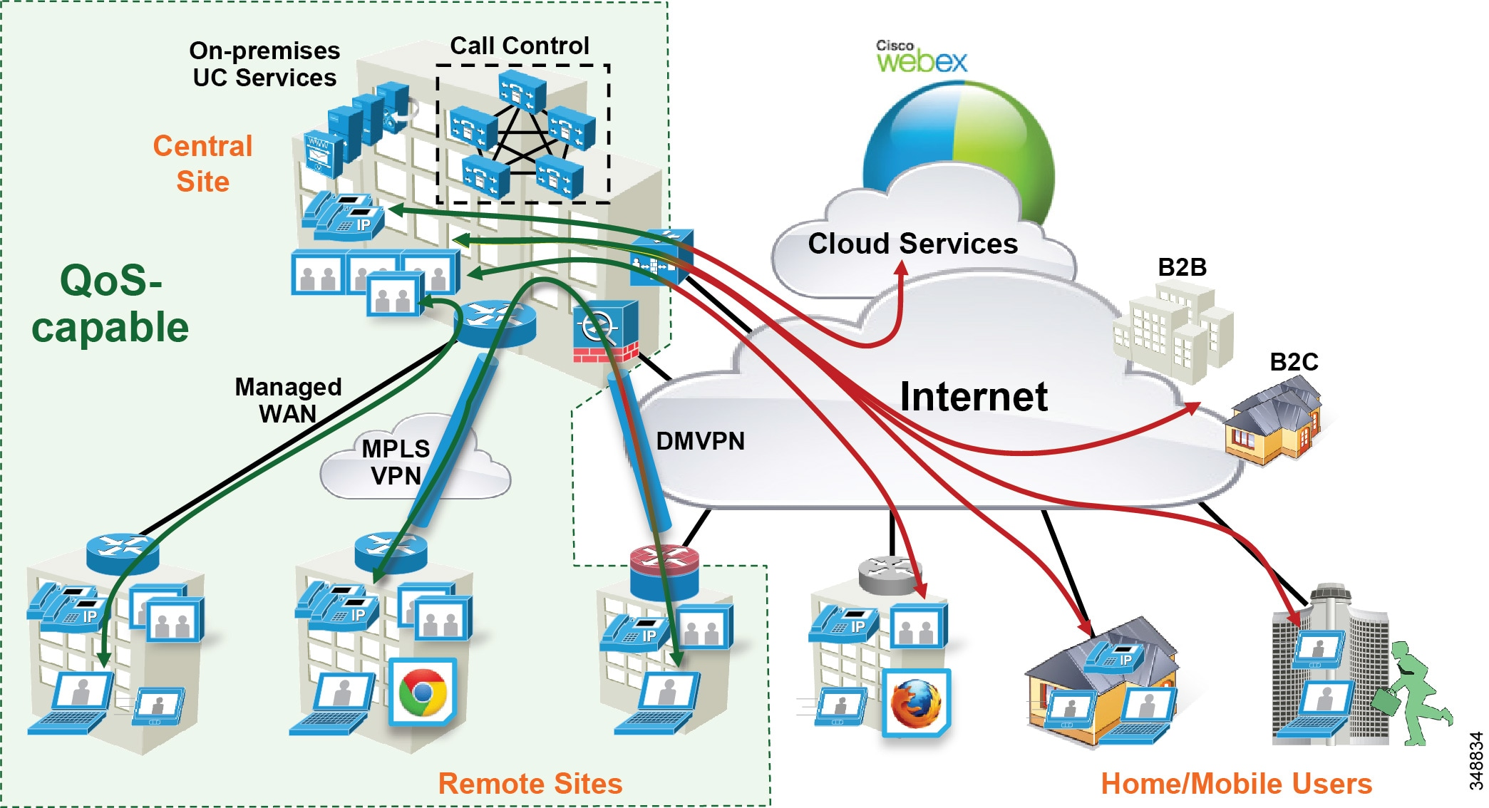 Cisco Collaboration System 11x Solution Reference Network Designs Also Learning And Memory Diagram On With Intranet New Technologies Trends Mean An Evolution Of Endpoints User Experiences A Plethora Devices Options