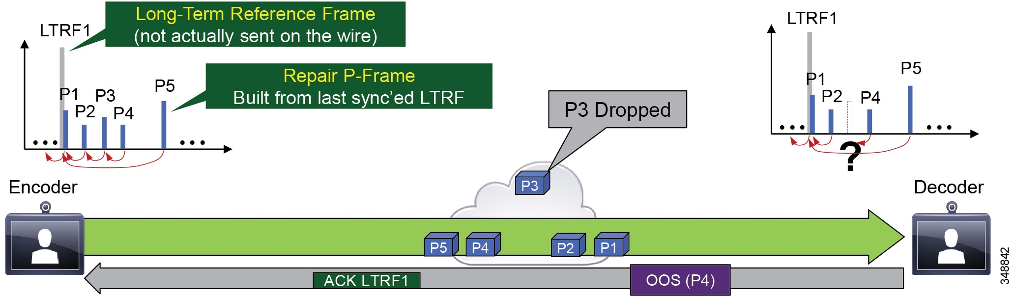 Cisco Collaboration System 12x Solution Reference Network Designs A Hierachical Priority Encoder As Figure 13 9 Illustrates Ltrfs Keep The And Decoder In Sync With Active Feedback Messages Instructs To Store Raw Frames
