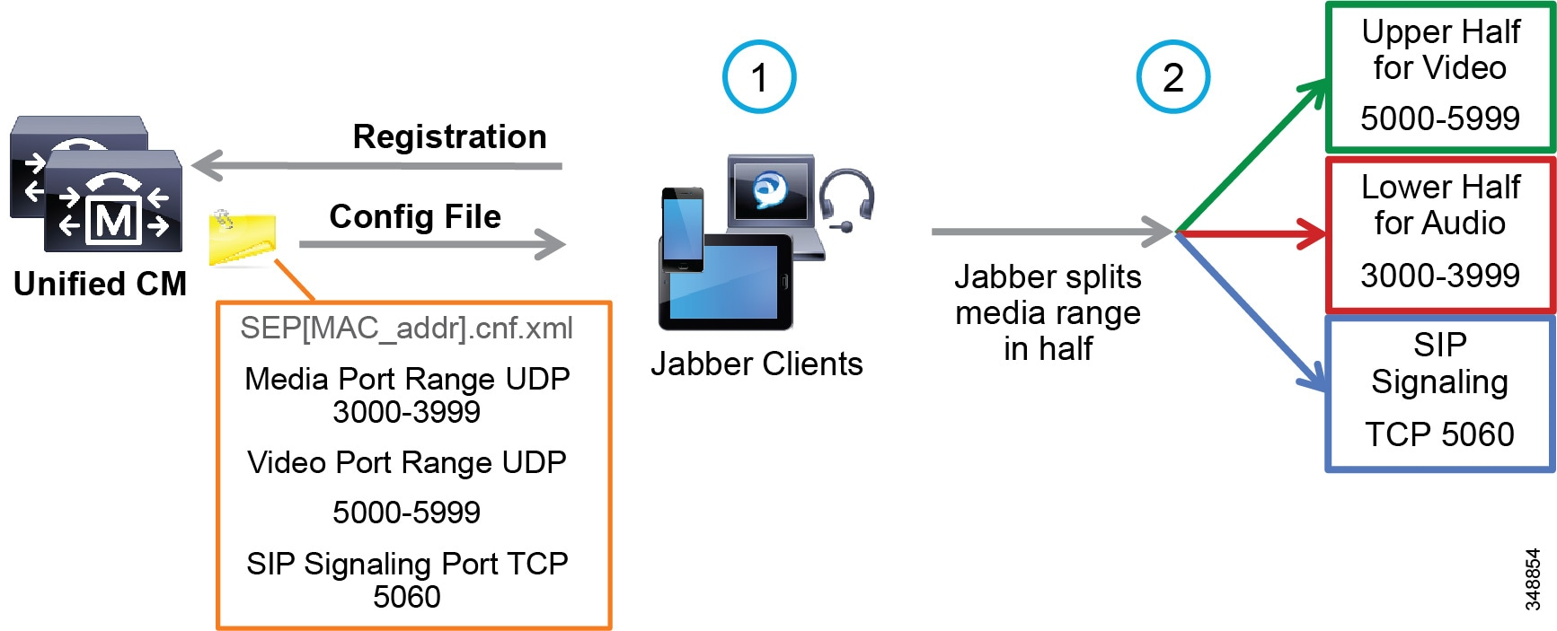 Cisco Collaboration System 12x Solution Reference Network Designs Series 30 Sip Reed Relay Circuit Due To The Behavior Of Jabber Clients Regarding Udp Port Range Assignment It Is Often Not Possible Map Enhanced Locations Call Admission Control