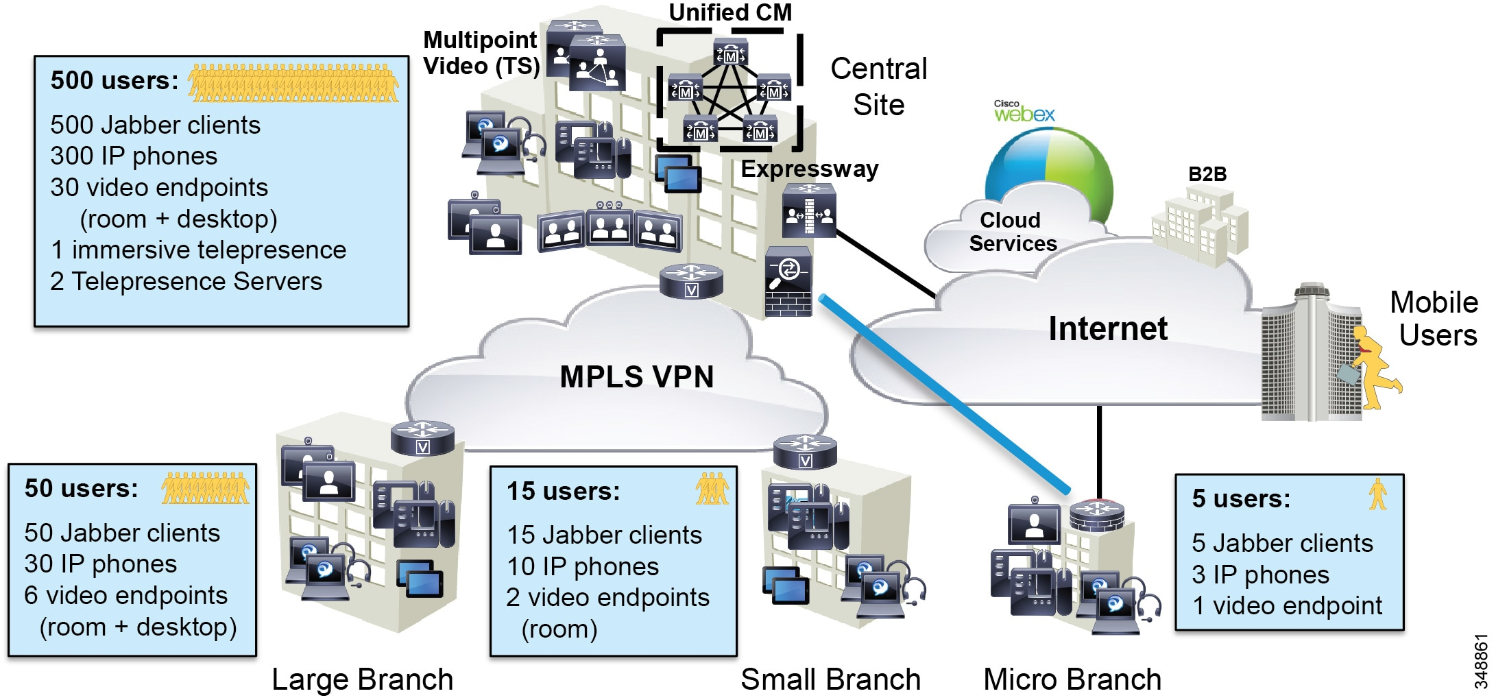 Cisco Collaboration System 12x Solution Reference Network Designs Fig 42 Block Diagram Simplified Of The Tdm Architecture It Department Is Tasked With Determining Bandwidth Requirements For Wan Edge Each Type Site In Example Enterprise 1