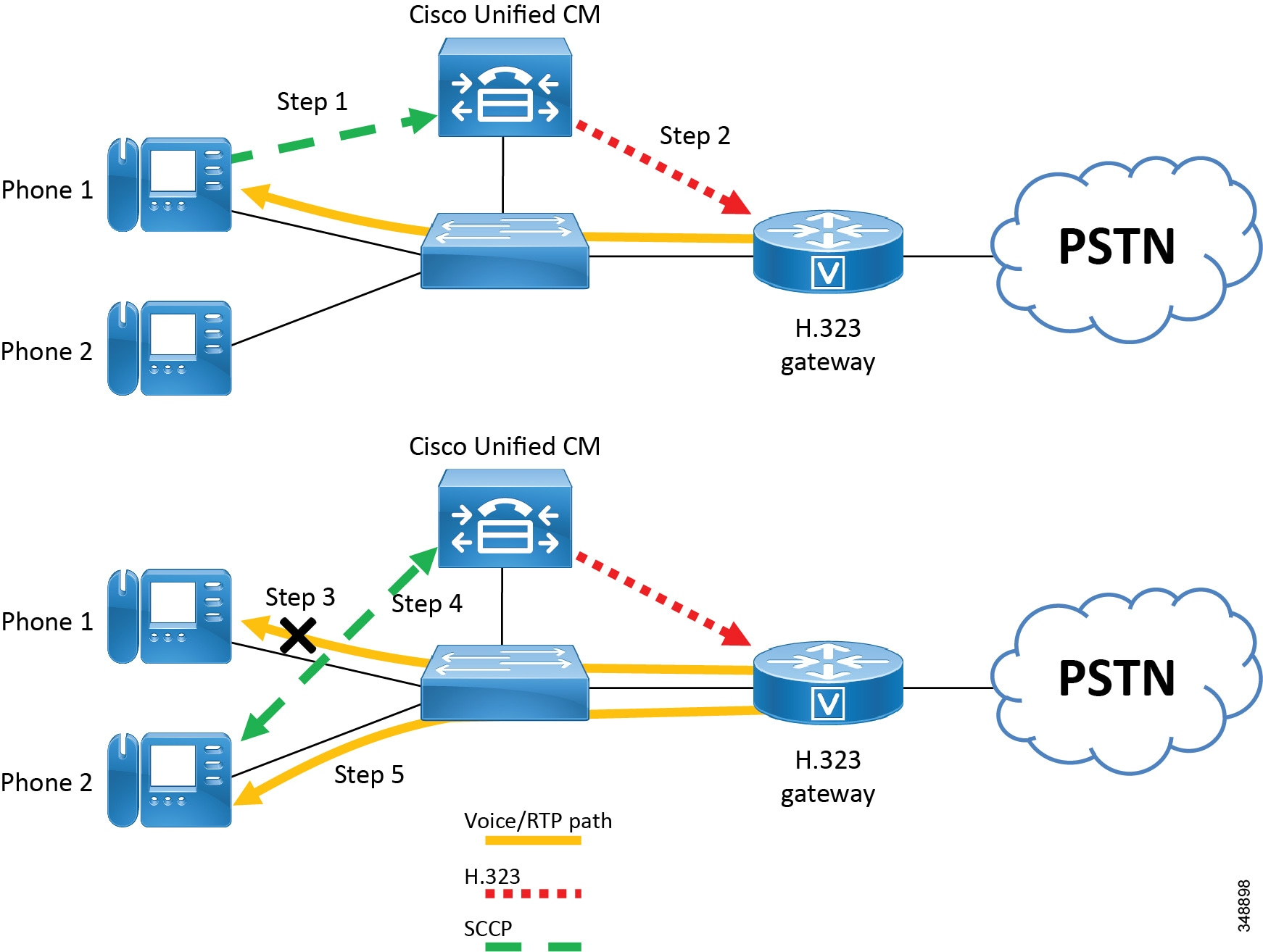 Cisco Collaboration System 11x Solution Reference Network Designs H 263 Block Diagram Figure 5 4 H323 Gateway Supplementary Service Support