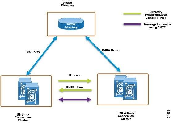 Cisco Preferred Architecture For Enterprise Collaboration