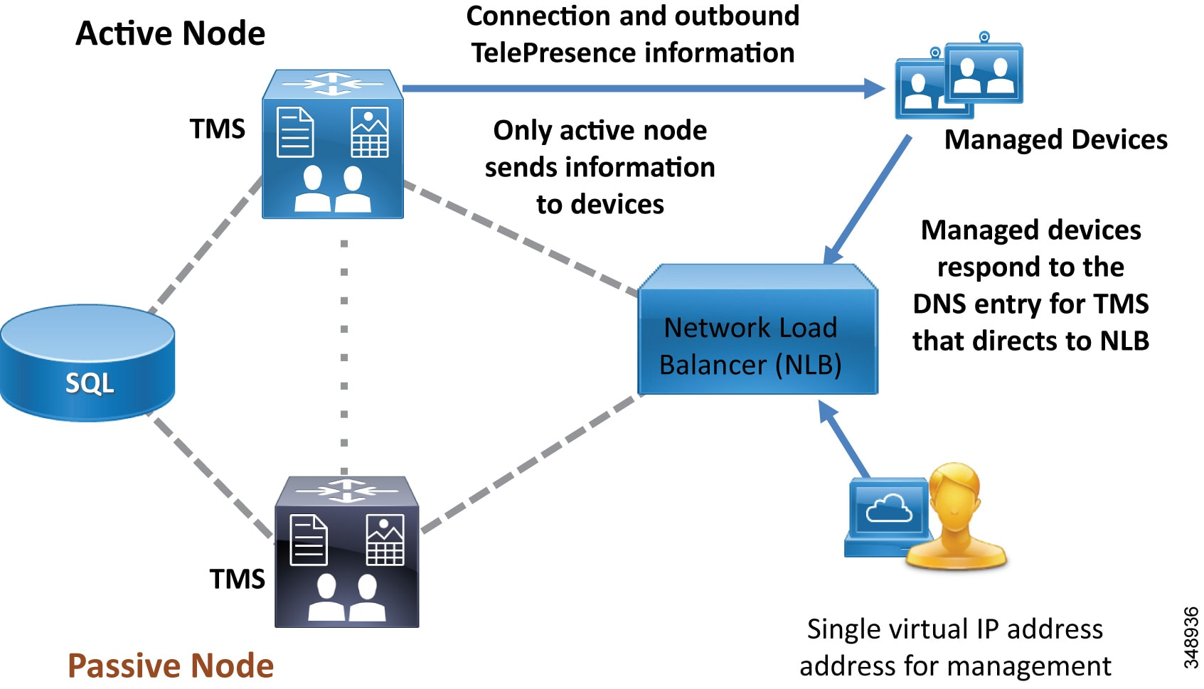 Cisco Preferred Architecture For Enterprise Collaboration 116 Cvd Passive Networks Intuitive Explanation Filters Electrical Figure 3 16 Nlb Directs Communications From Managed Devices To The Active Tms Node