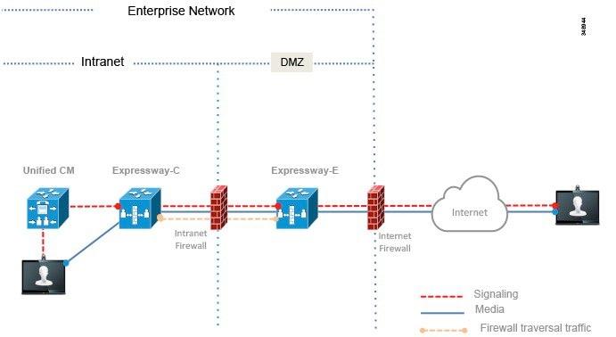Cisco Preferred Architecture for Enterprise Collaboration 10 x, CVD