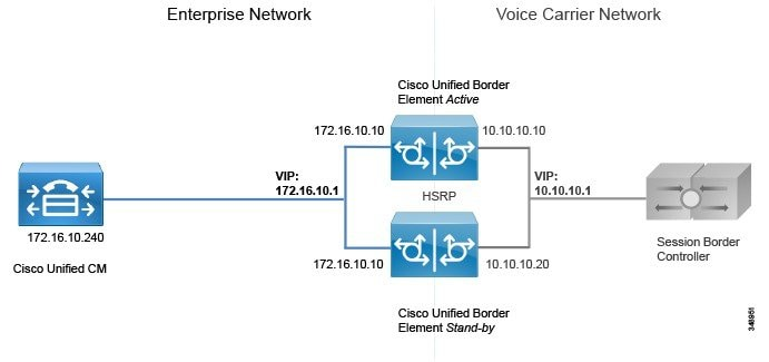 Cisco Preferred Architecture for Enterprise Collaboration 10 x, CVD