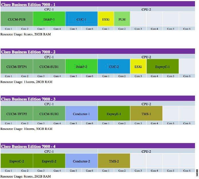 Cisco Preferred Architecture for Enterprise Collaboration 10