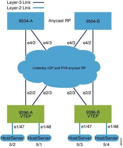Cisco Nexus 9000 Series NX-OS VXLAN Configuration Guide, Release 9 3