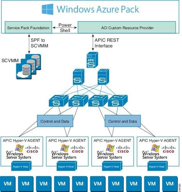 Cisco ACI Virtualization Guide, Release 2.1(1) - Cisco ACI with ...