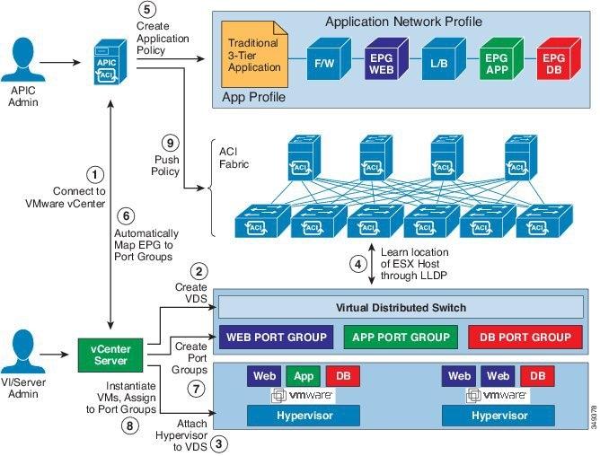 What is Cisco APIC? Part 2 of Cisco ACI Definition