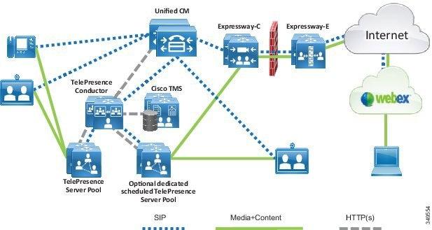 cisco preferred architecture for enterprise collaboration 11 0 cvd rh cisco com tandberg tms user guide