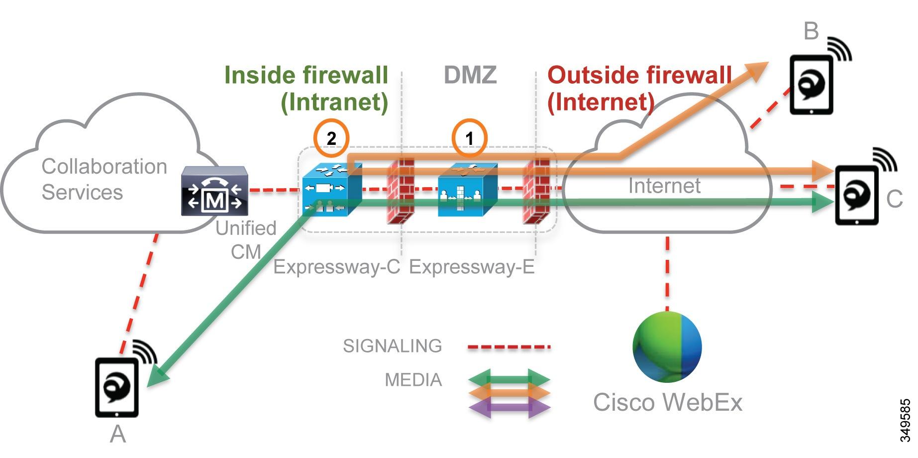 Cisco Preferred Architecture for Enterprise Collaboration 11 6, CVD