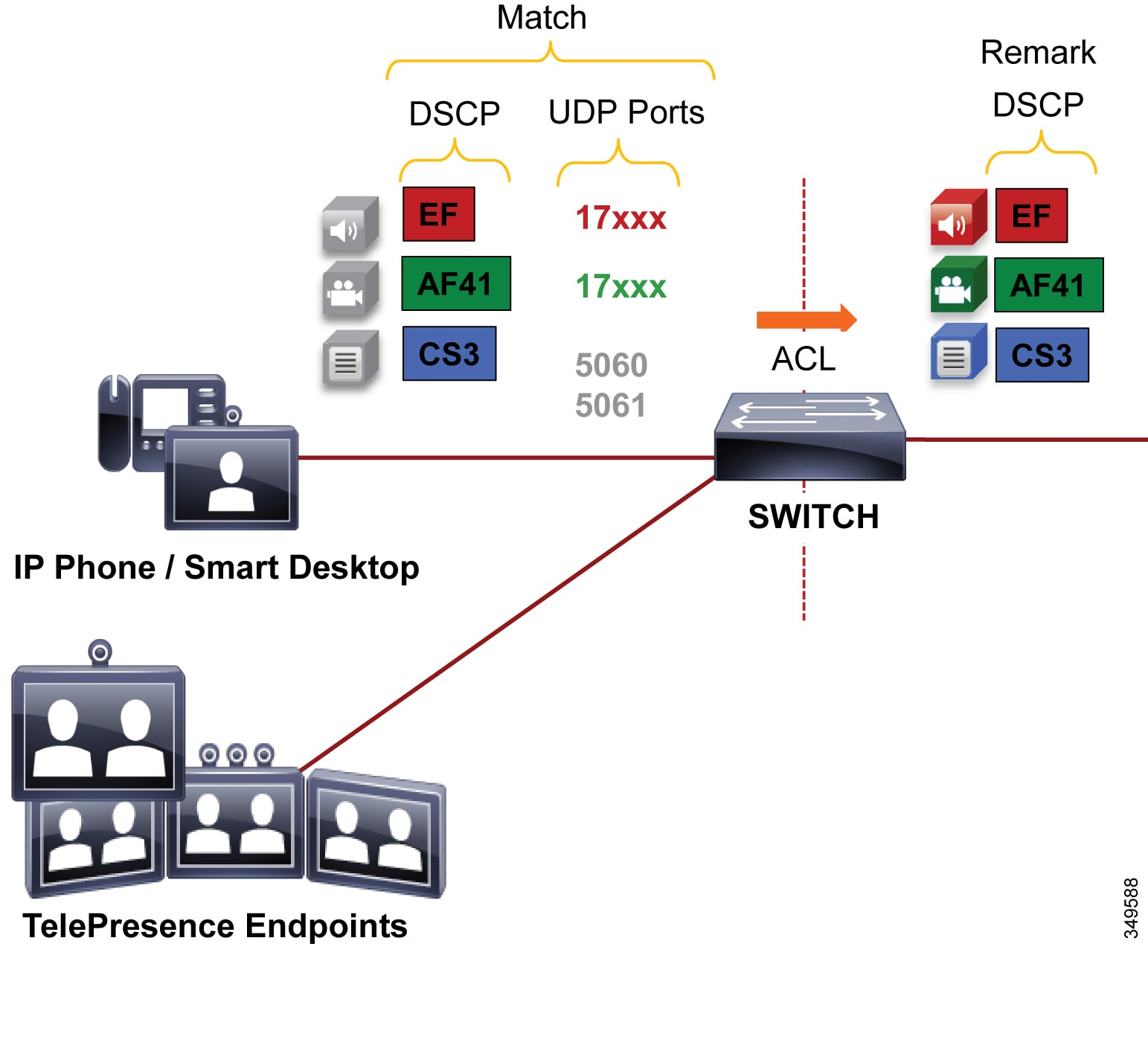 Cisco Preferred Architecture For Enterprise Collaboration 116 Cvd Here Are The Diagrams Intermediate Switches Marked With L1 L2 Administrator Creates An Acl Access Switch Ports To Re Mark Udp Following Dscp Values