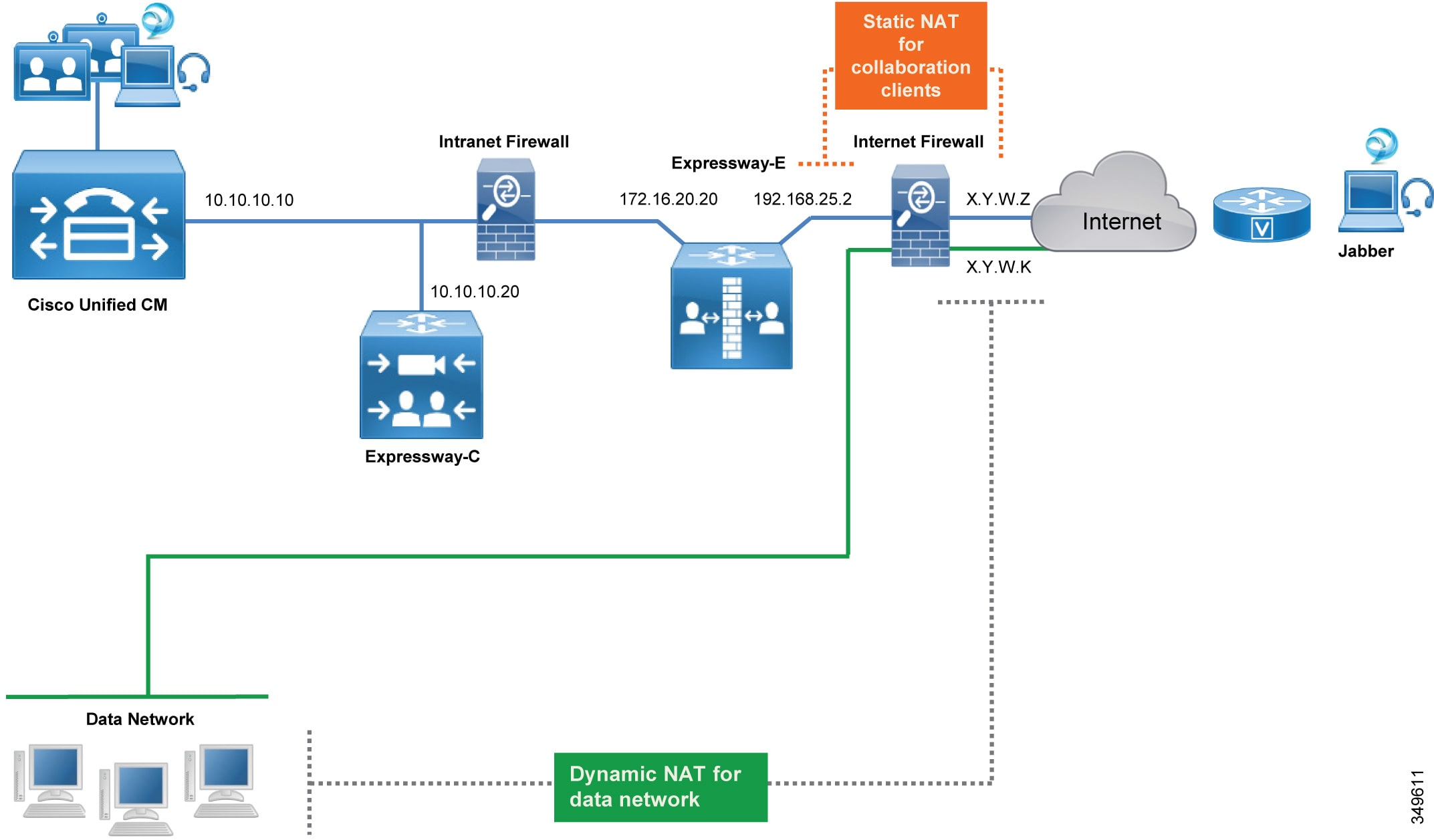 Cisco Preferred Architecture For Enterprise Collaboration 116 Cvd Network Diagram Internetbased Servers Scenario 4 With Internet When An Endpoint On The Connects To Unified Cm Or Other Application Through Expressway Its Ip Address Is First Translated A