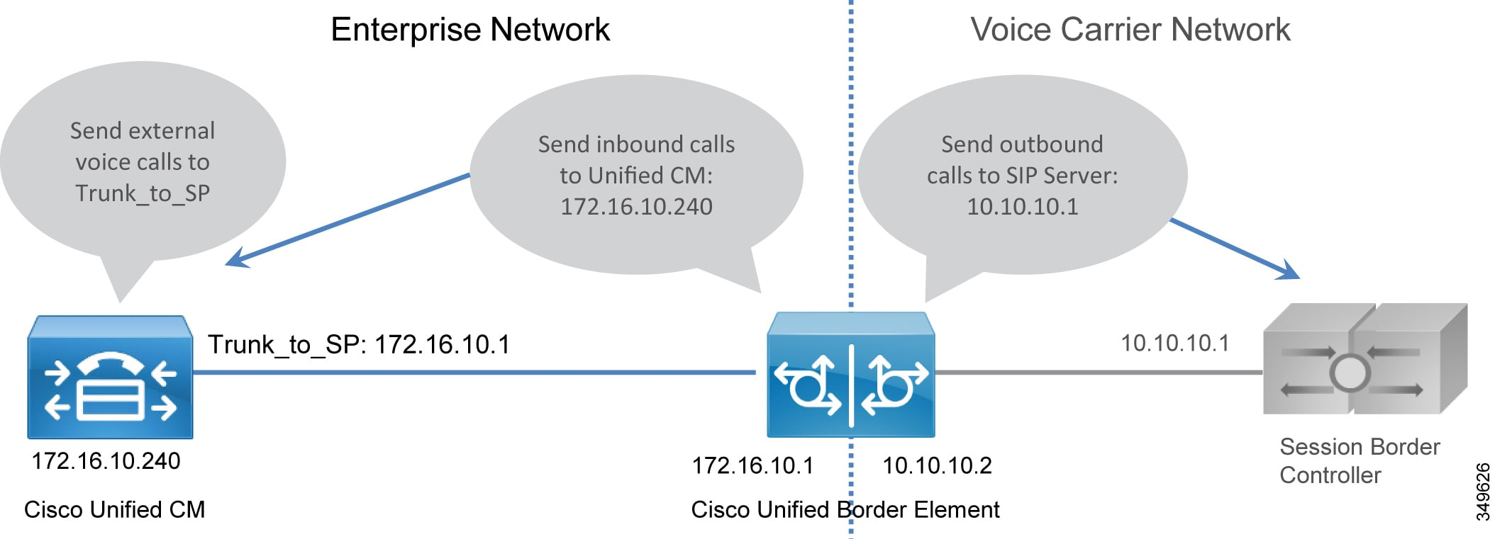 Cisco Preferred Architecture For Enterprise Collaboration 116 Cvd Network Diagram Internetbased Servers Scenario 4 With Internet Figure 14 Trunking Considerations Unified Border Element