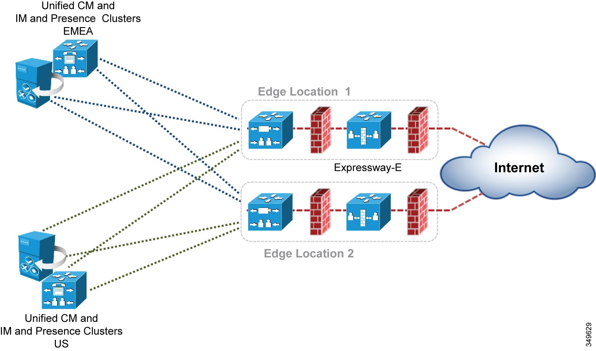 Preferred Architecture for Cisco Collaboration 12 x Enterprise On