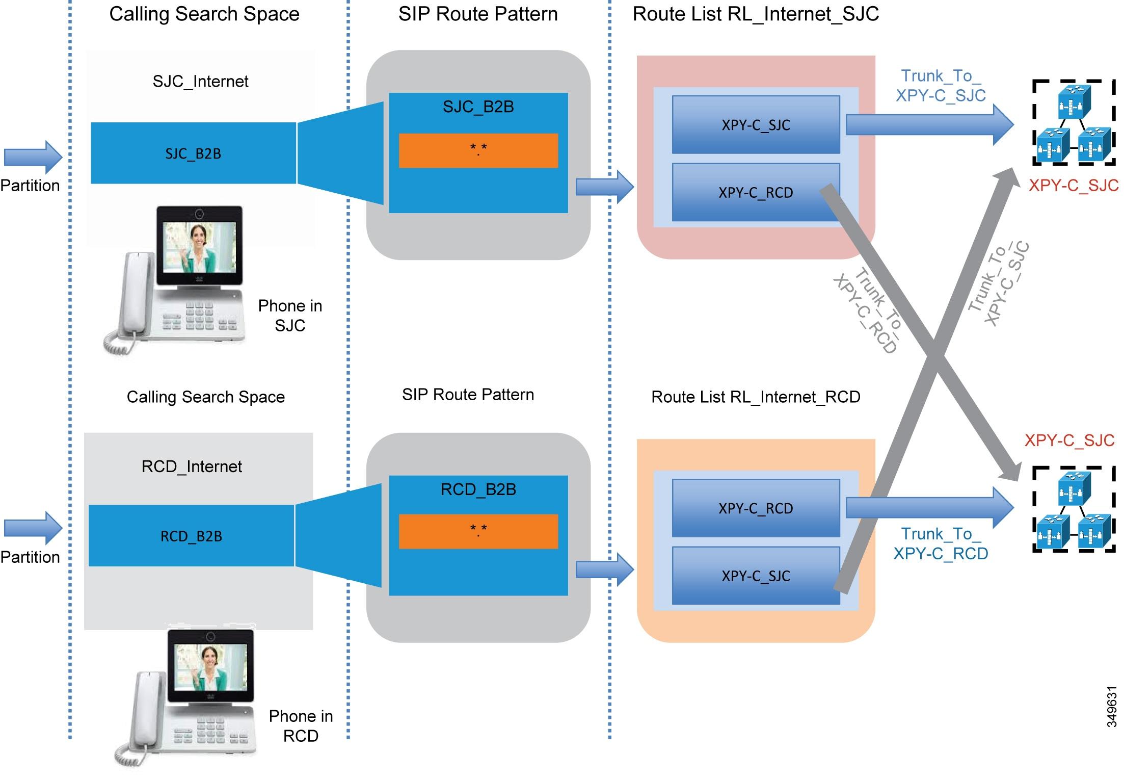 cisco collaboration diagram